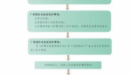 广西国际壮医医院外院护士进修申请流程